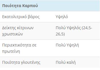 MAESTRALE POIOTHTA KARPOY