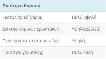 SECOLO POIOTHTA KARPOY