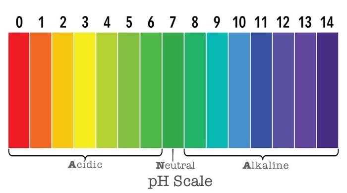 το pH αγκιστκώς