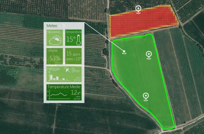 Ανάλυση δεδομένων χωραφιού και εφαρμογή λιπασμάτων
