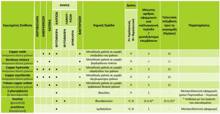 Μυκητοκτόνα µε έγκριση στην καλλιέργεια των εσπεριδοειδών