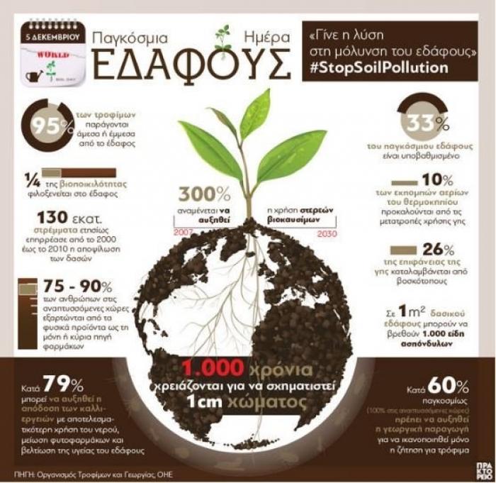 Παγκόσμια Ημέρα Εδάφους: Γίνε η λύση στη μόλυνση του εδάφους (infographic)